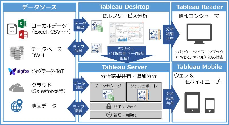 Tableau | Kyocera Group KCCS Mobile Engineering - KCME